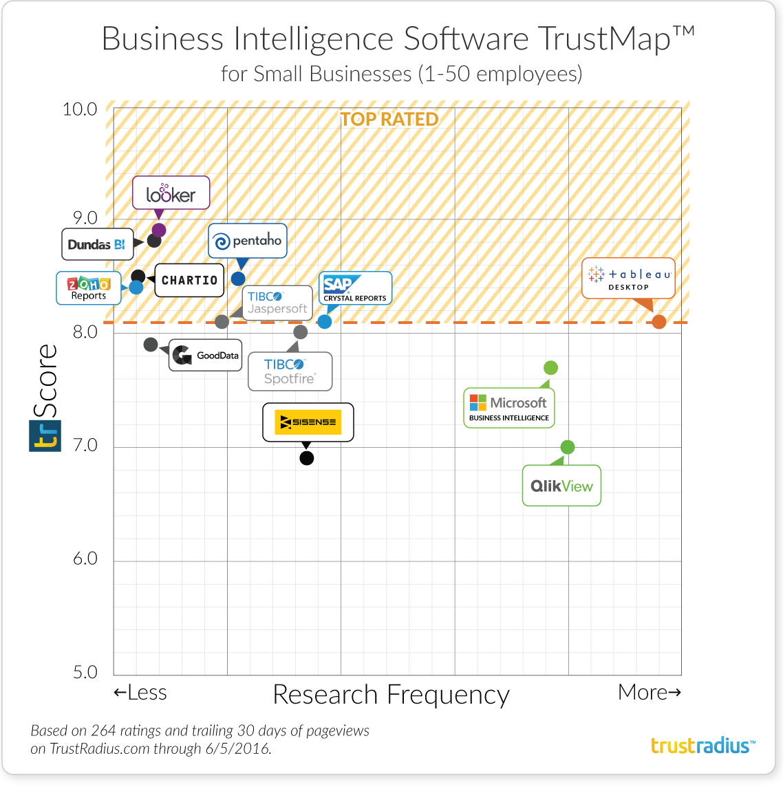 Small Business Intelligence Software TrustMap