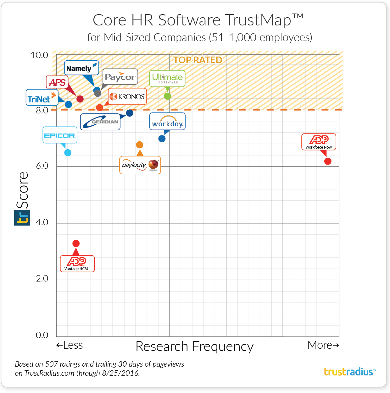 Mid-Size Companies Core HR Software TrustMap