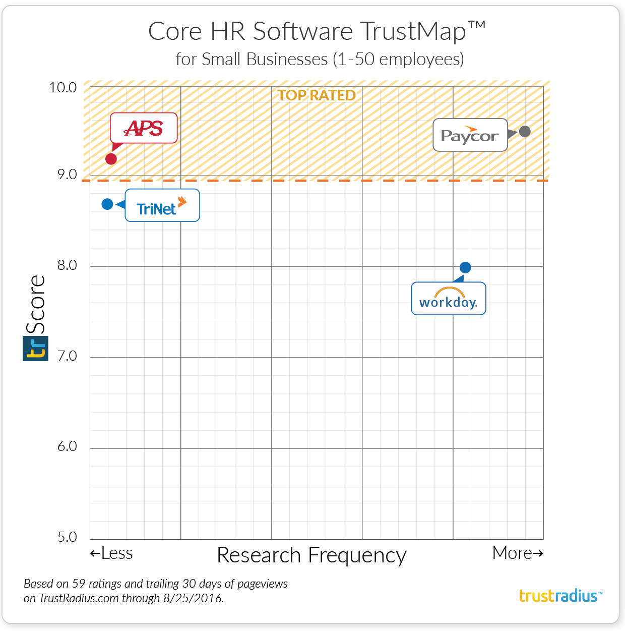 Small Businesses Core HR Software TrustMap