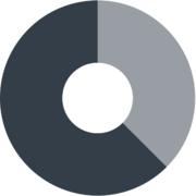 Chartio logo