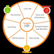 Lanteria HR logo